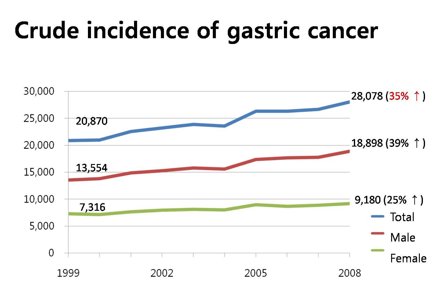 gastric cancer in korea